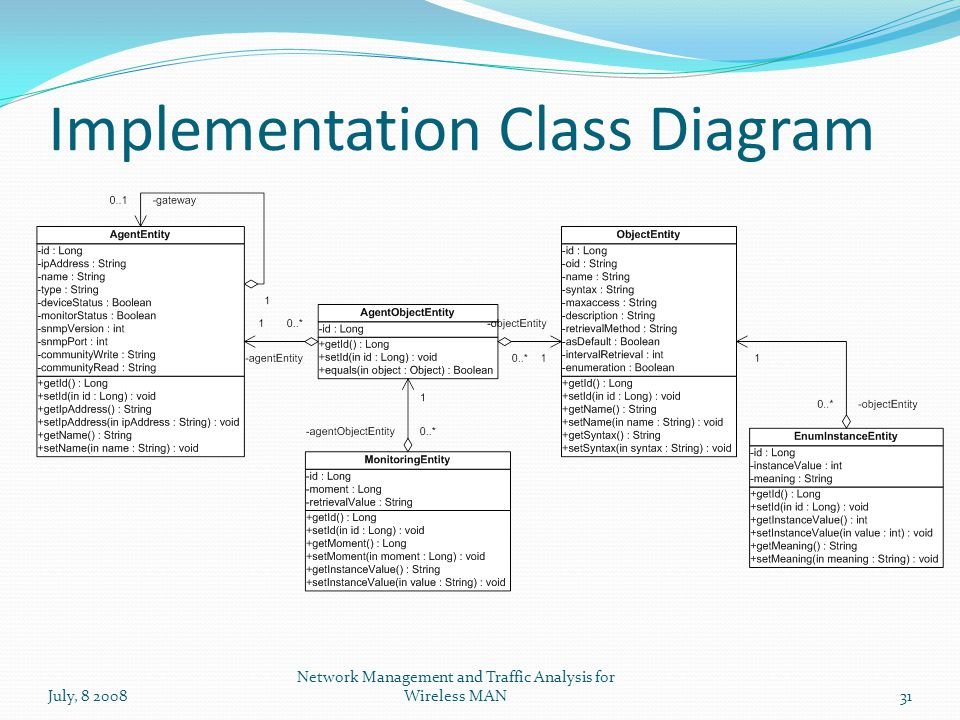 Implementation Class Diagram July, 8 200831 Network Management and Traffic Analysis for Wireless MAN