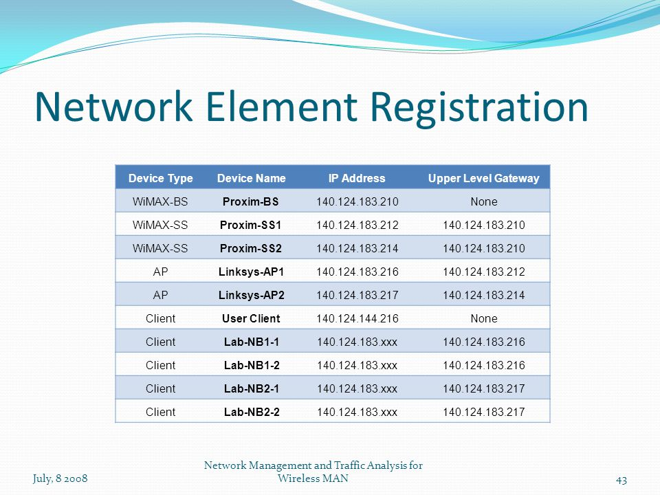 Network Element Registration July, 8 200843 Network Management and Traffic Analysis for Wireless MAN Device TypeDevice NameIP AddressUpper Level Gateway WiMAX-BSProxim-BS140.124.183.210None WiMAX-SSProxim-SS1140.124.183.212140.124.183.210 WiMAX-SSProxim-SS2140.124.183.214140.124.183.210 APLinksys-AP1140.124.183.216140.124.183.212 APLinksys-AP2140.124.183.217140.124.183.214 ClientUser Client140.124.144.216None ClientLab-NB1-1140.124.183.xxx140.124.183.216 ClientLab-NB1-2140.124.183.xxx140.124.183.216 ClientLab-NB2-1140.124.183.xxx140.124.183.217 ClientLab-NB2-2140.124.183.xxx140.124.183.217