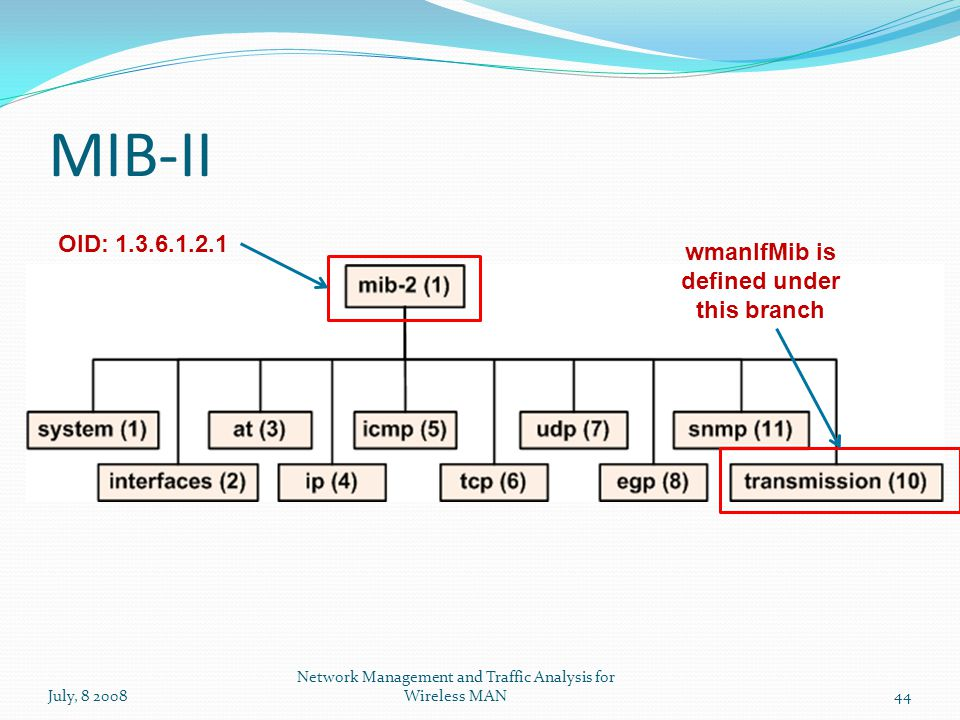 MIB-II July, 8 2008 Network Management and Traffic Analysis for Wireless MAN44 OID: 1.3.6.1.2.1 wmanIfMib is defined under this branch