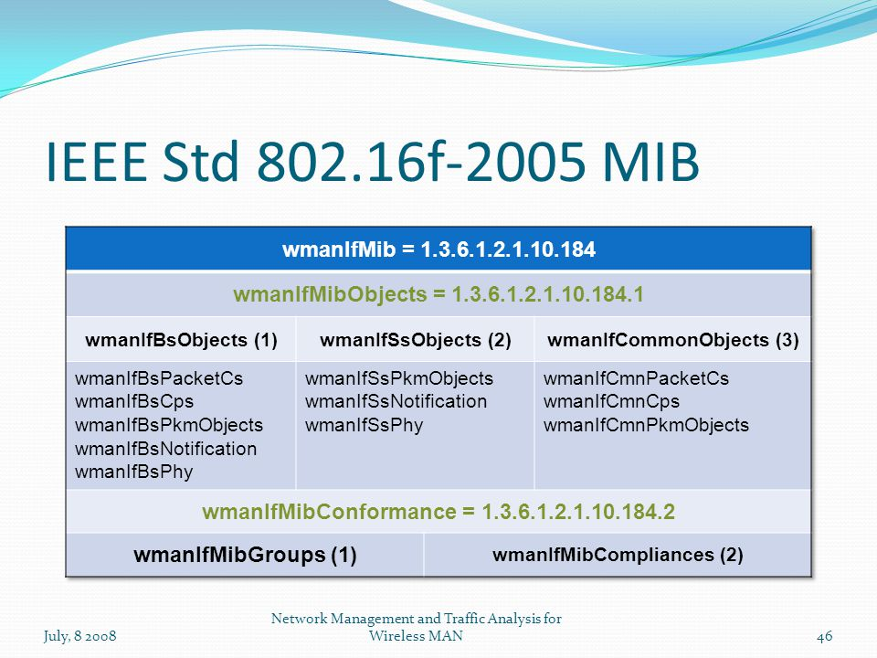 IEEE Std 802.16f-2005 MIB July, 8 200846 Network Management and Traffic Analysis for Wireless MAN