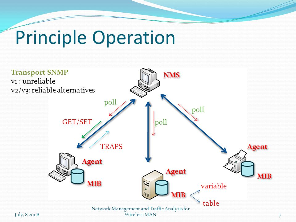 Principle Operation July, 8 2008 Network Management and Traffic Analysis for Wireless MAN7 NMS Agent MIB poll TRAPS GET/SET Transport SNMP v1 : unreliable v2/v3: reliable alternatives variable table MIB Agent
