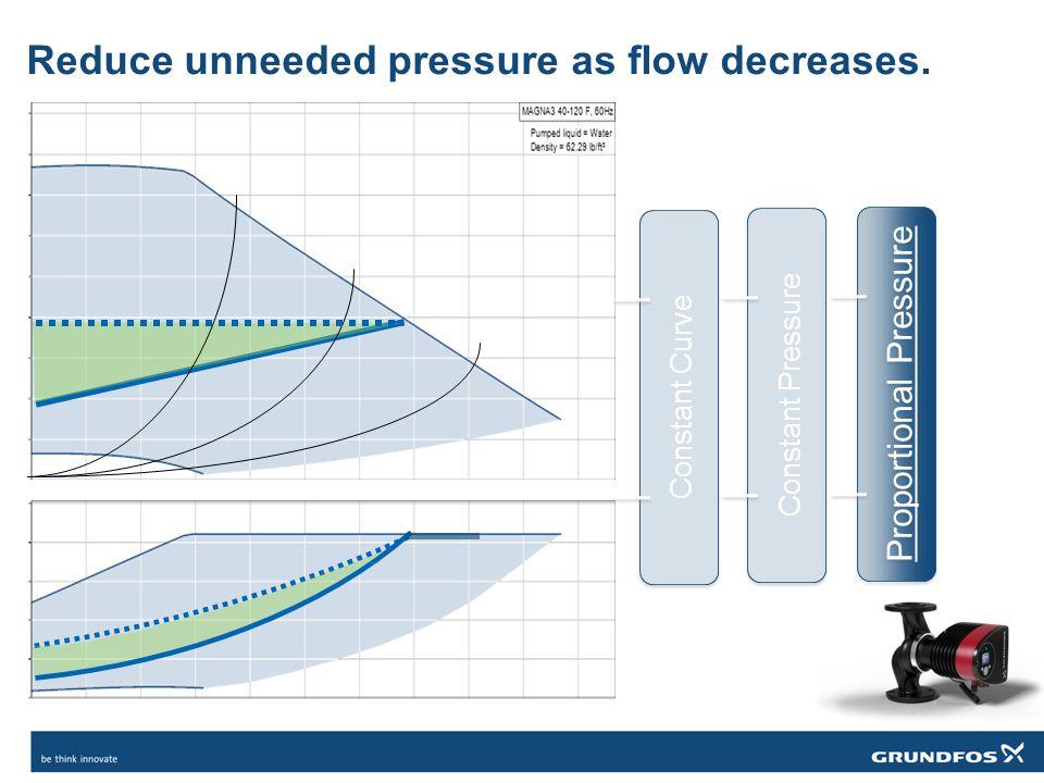 Reduce unneeded pressure as flow decreases. Proportional Pressure Constant Pressure Constant Curve