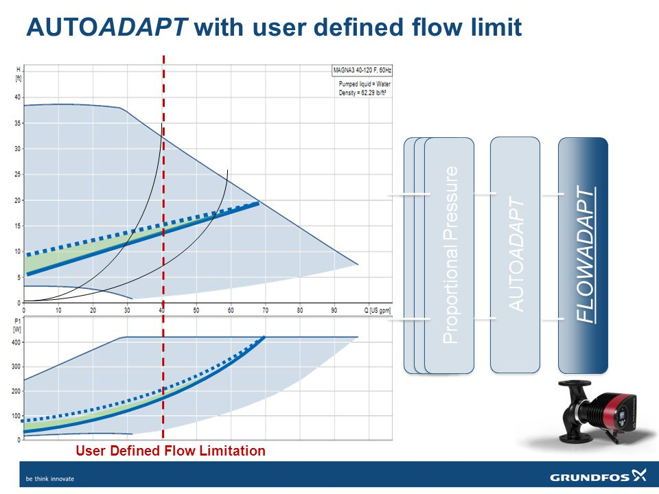 AUTOADAPT with user defined flow limit User Defined Flow Limitation Constant Pressure Constant Curve Proportional Pressure FLOWADAPT AUTOADAPT
