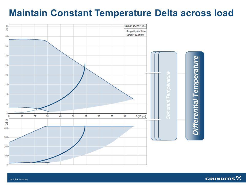 Maintain Constant Temperature Delta across load Constant Pressure Constant Curve Constant Temperature Differential Temperature