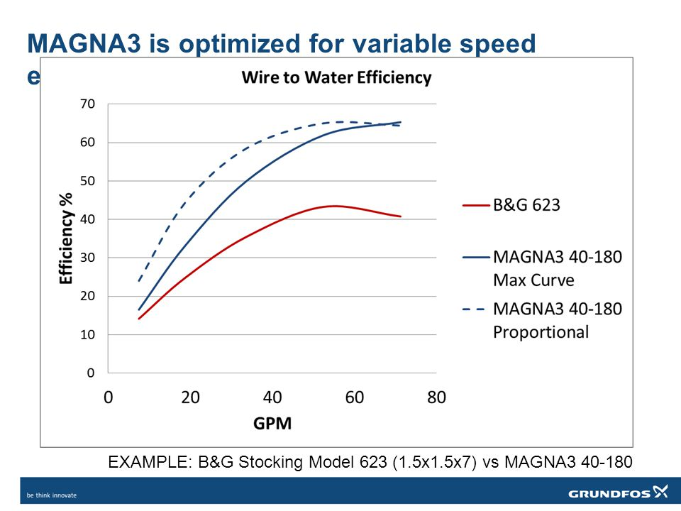 MAGNA3 is optimized for variable speed efficiency EXAMPLE: B&G Stocking Model 623 (1.5x1.5x7) vs MAGNA3 40-180