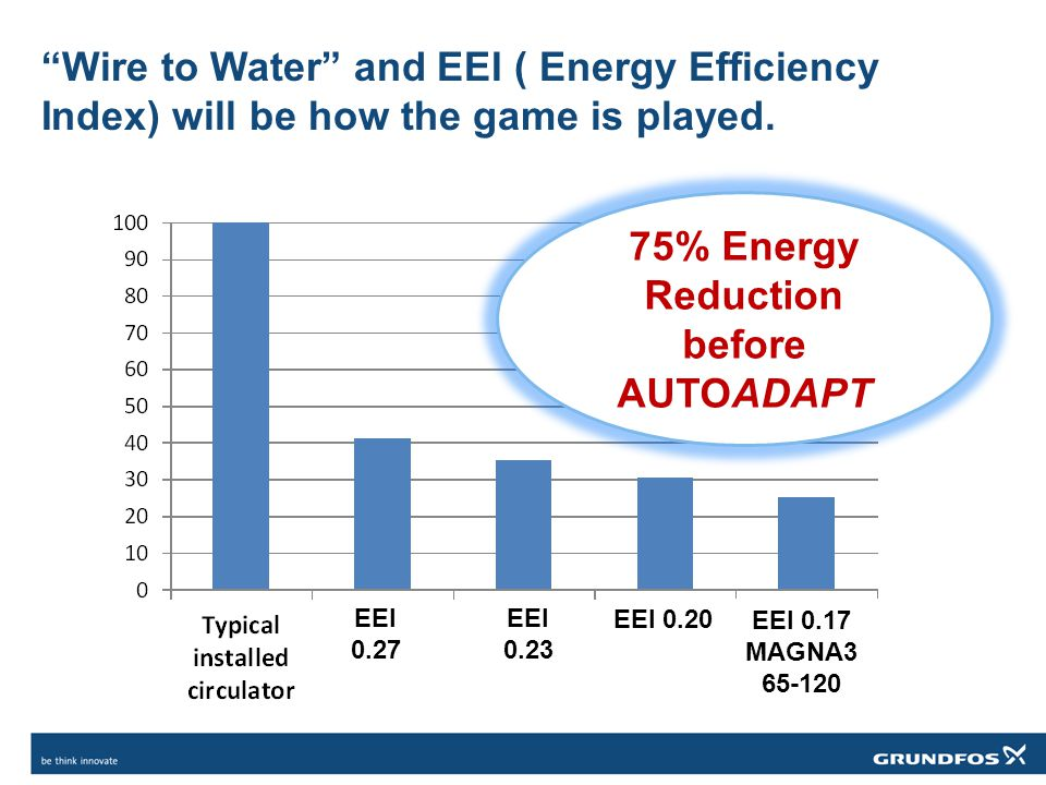 Wire to Water and EEI ( Energy Efficiency Index) will be how the game is played.