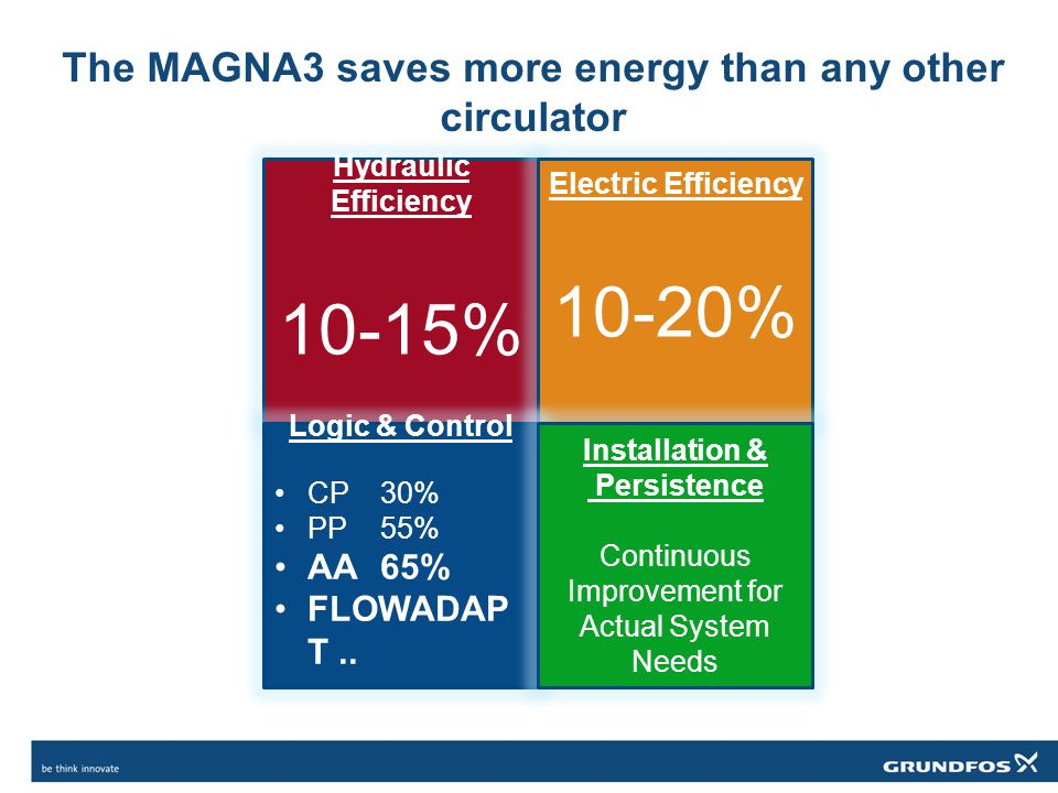 The MAGNA3 saves more energy than any other circulator Hydraulic Efficiency 10-15% Electric Efficiency 10-20% Logic & Control CP 30% PP55% AA 65% FLOW