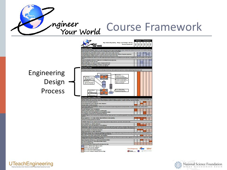Course Framework Engineering Design Process