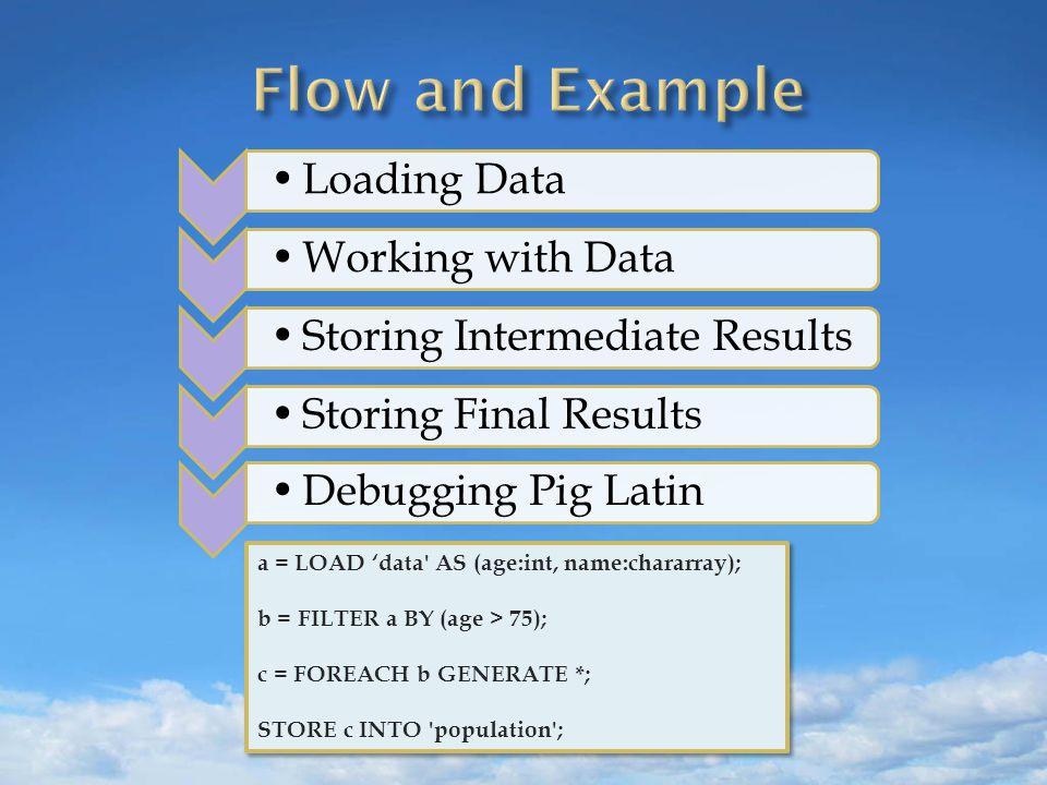  Pig Types and Native Java Types Pig TypeJava Class bytearrayDataByteArray chararrayString intInteger longLong floatFloat doubleDouble tupleTuple bagDataBag mapMap