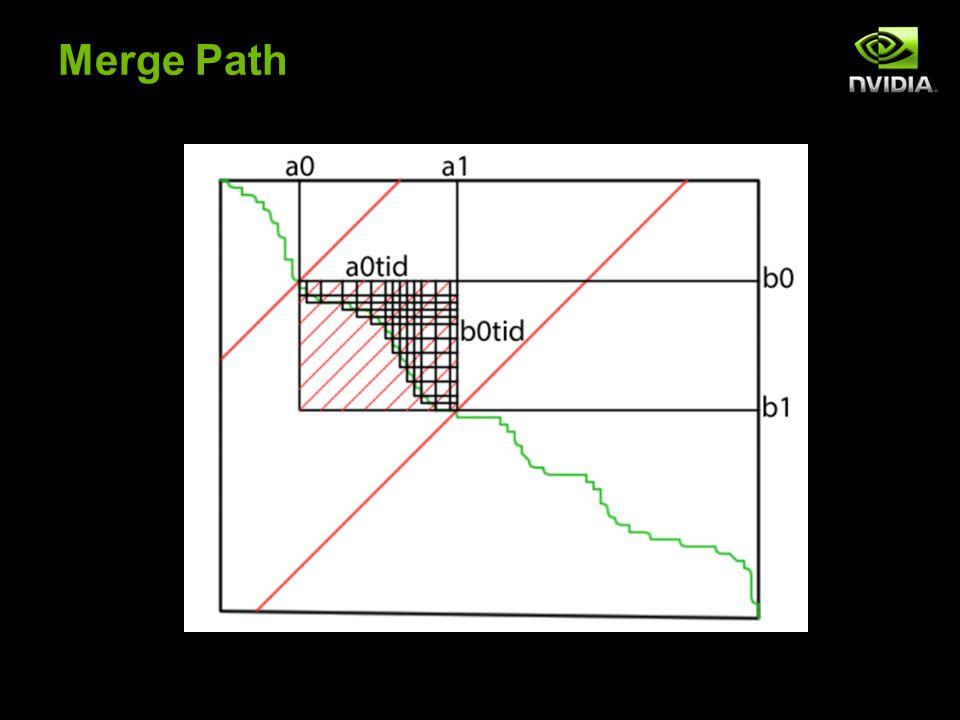 Merge Path