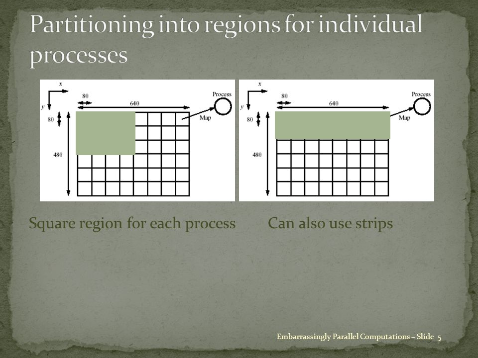 Square region for each processCan also use strips Embarrassingly Parallel Computations – Slide 5