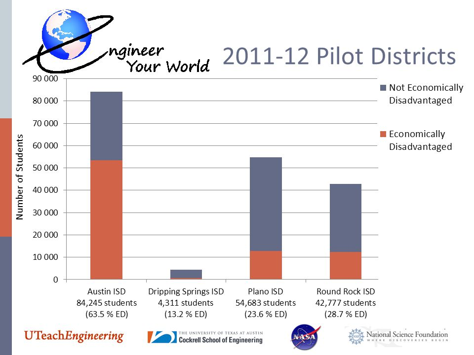 Number of Students 2011-12 Pilot Districts
