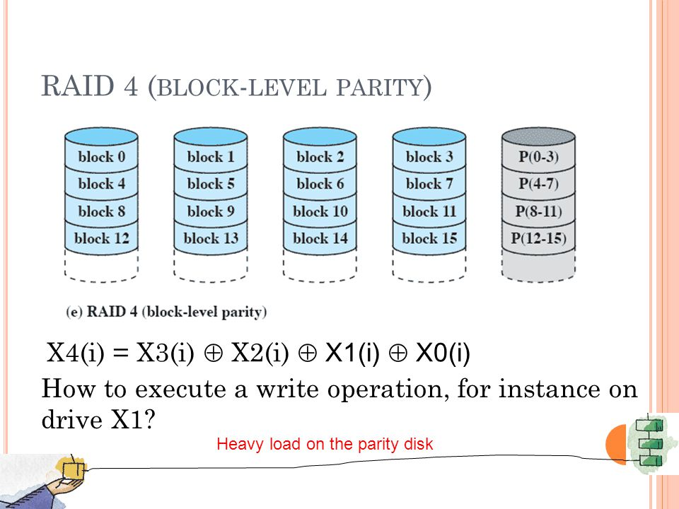 RAID 4 ( BLOCK - LEVEL PARITY ) X4(i) = X3(i)  X2(i)  X1(i)  X0(i) How to execute a write operation, for instance on drive X1.