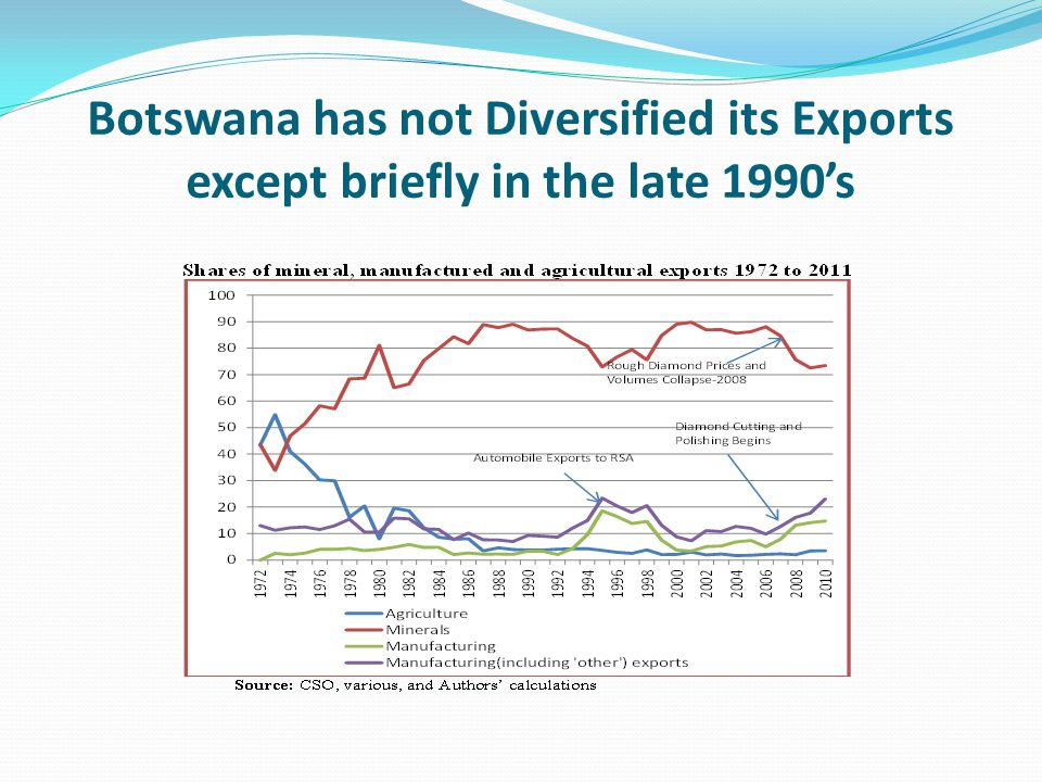 Botswana has not Diversified its Exports except briefly in the late 1990's