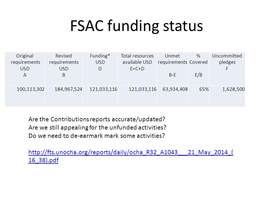 FSAC funding status Original requirements USD A Revised requirements USD B Funding* USD D Total resources available USD E=C+D Unmet requirements B-E %