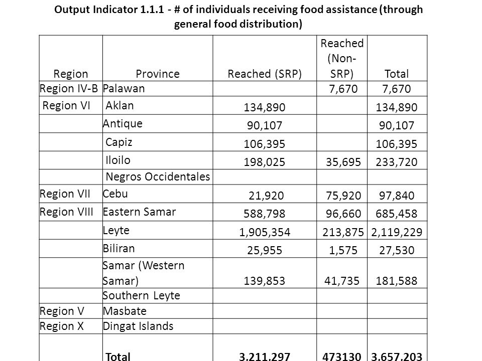 Output Indicator 1.1.1 - # of individuals receiving food assistance (through general food distribution) RegionProvinceReached (SRP) Reached (Non- SRP)