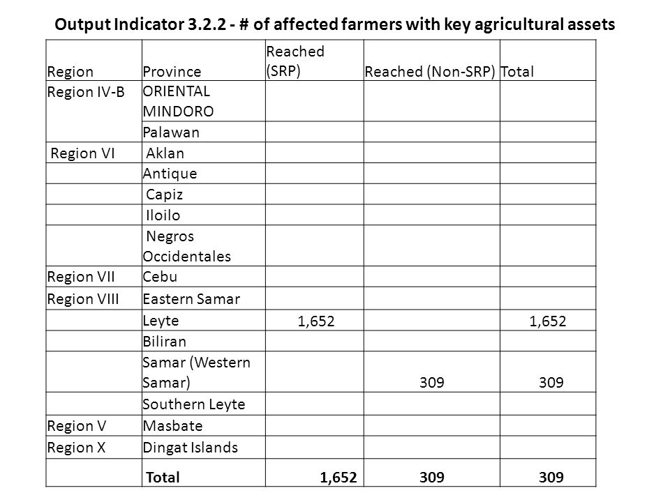 Output Indicator 3.2.2 - # of affected farmers with key agricultural assets RegionProvince Reached (SRP)Reached (Non-SRP)Total Region IV-B ORIENTAL MI