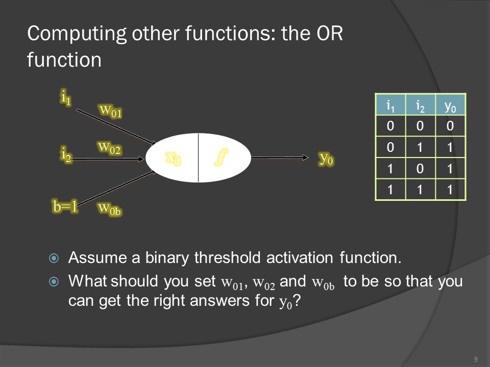 Computing other functions: the OR function  Assume a binary threshold activation function.