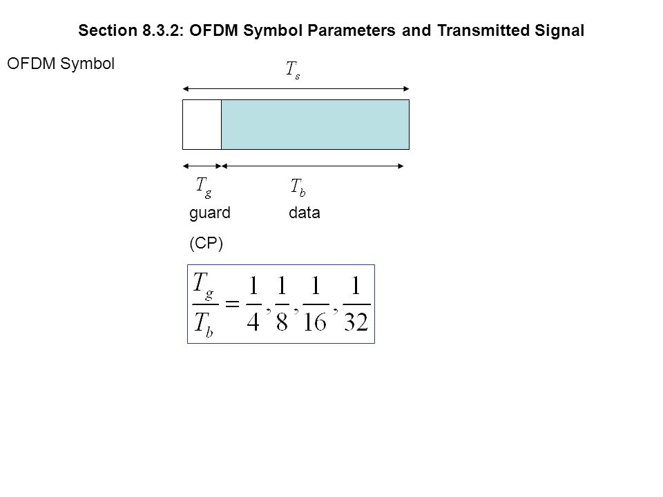 Section 8.3.2: OFDM Symbol Parameters and Transmitted Signal OFDM Symbol dataguard (CP)