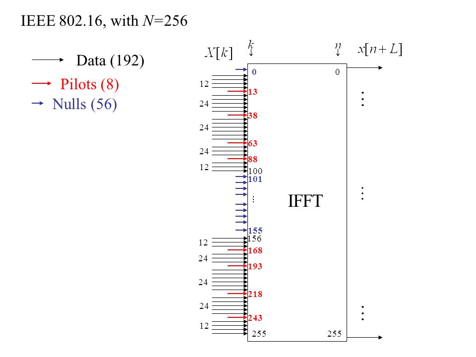 IEEE , with N= IFFT Data (192) Pilots (8) Nulls (56)