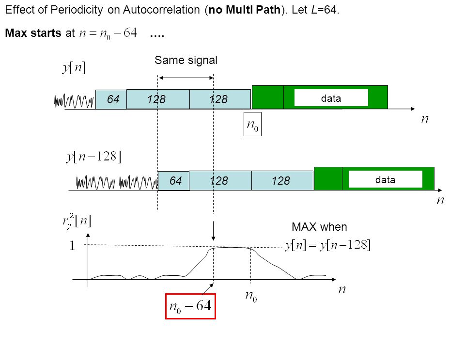 MAX when 64128 64128 Effect of Periodicity on Autocorrelation (no Multi Path).