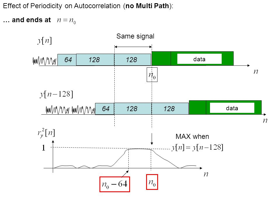 MAX when 64128 64128 Effect of Periodicity on Autocorrelation (no Multi Path): … and ends at Same signal data