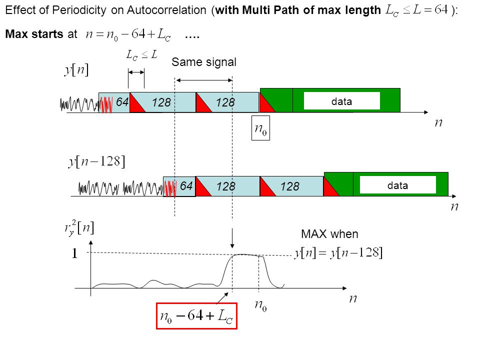 MAX when Effect of Periodicity on Autocorrelation (with Multi Path of max length ): Max starts at ….