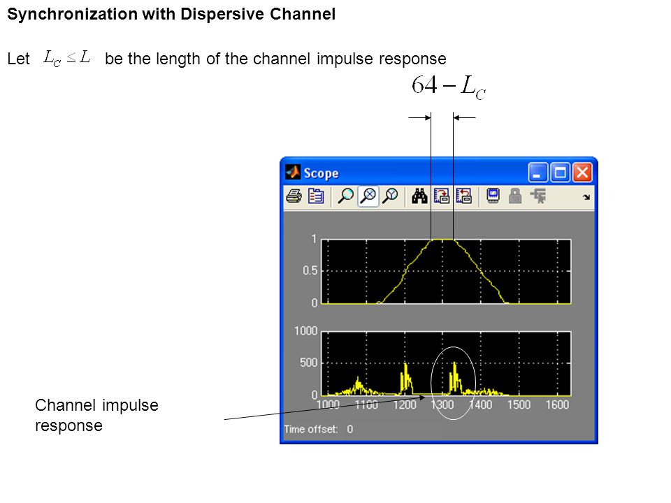 Synchronization with Dispersive Channel Let be the length of the channel impulse response Channel impulse response