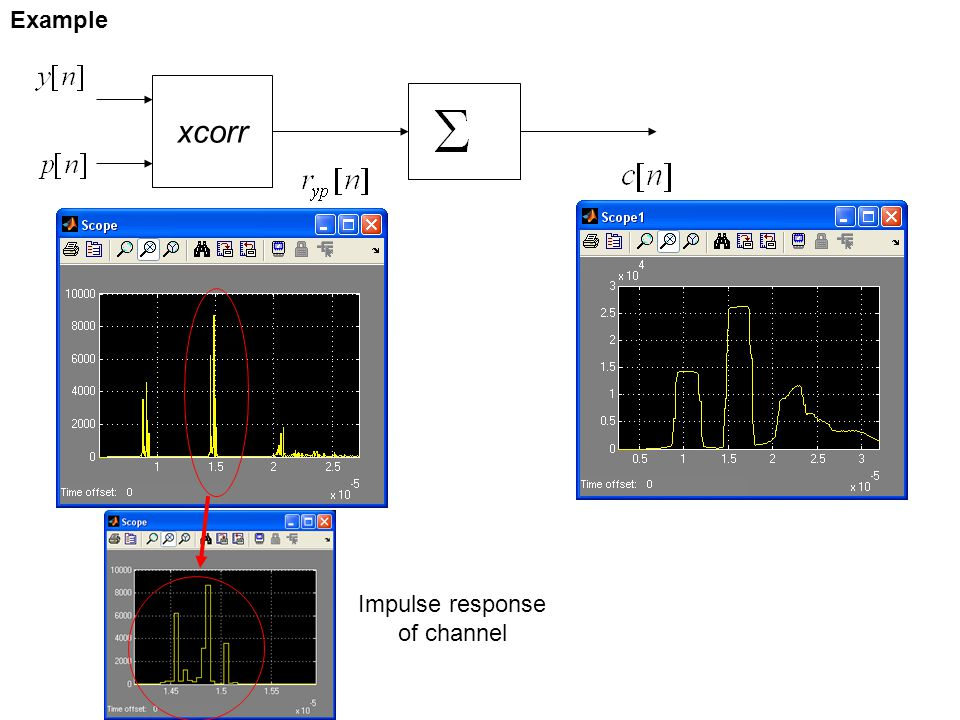 xcorr Impulse response of channel Example