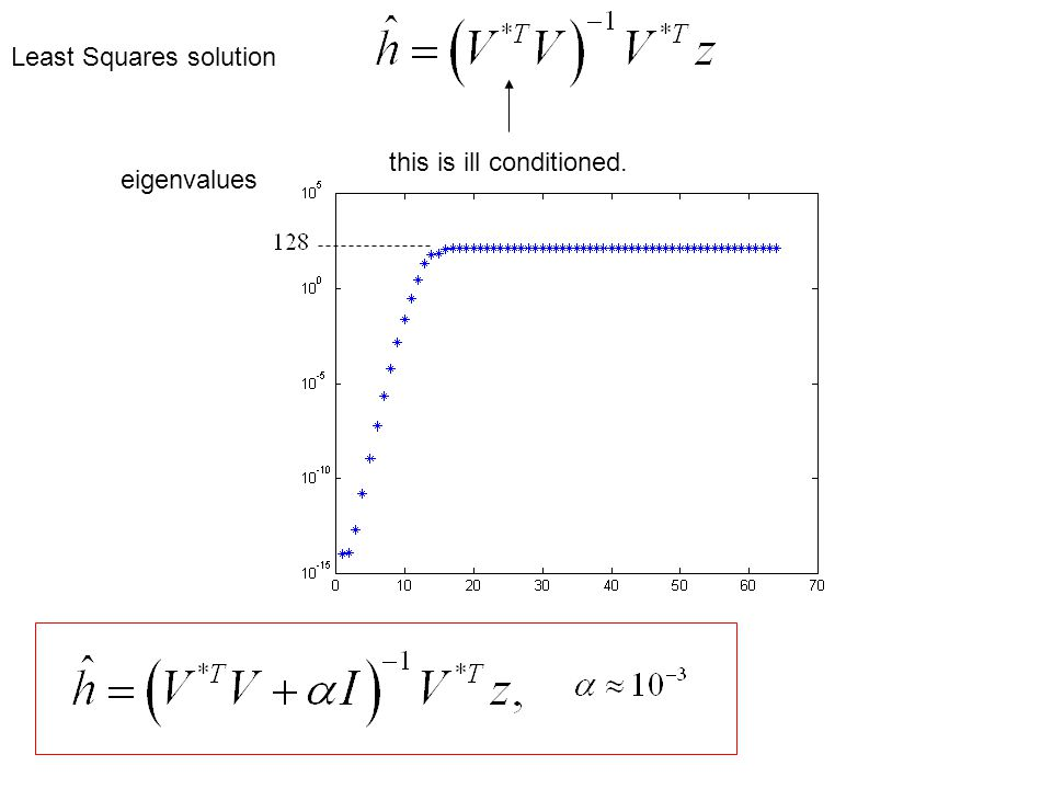 Least Squares solution this is ill conditioned. eigenvalues