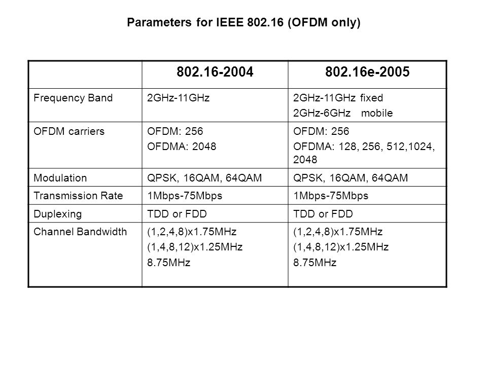 Parameters for IEEE 802.16 (OFDM only) 802.16-2004802.16e-2005 Frequency Band2GHz-11GHz2GHz-11GHz fixed 2GHz-6GHz mobile OFDM carriersOFDM: 256 OFDMA: