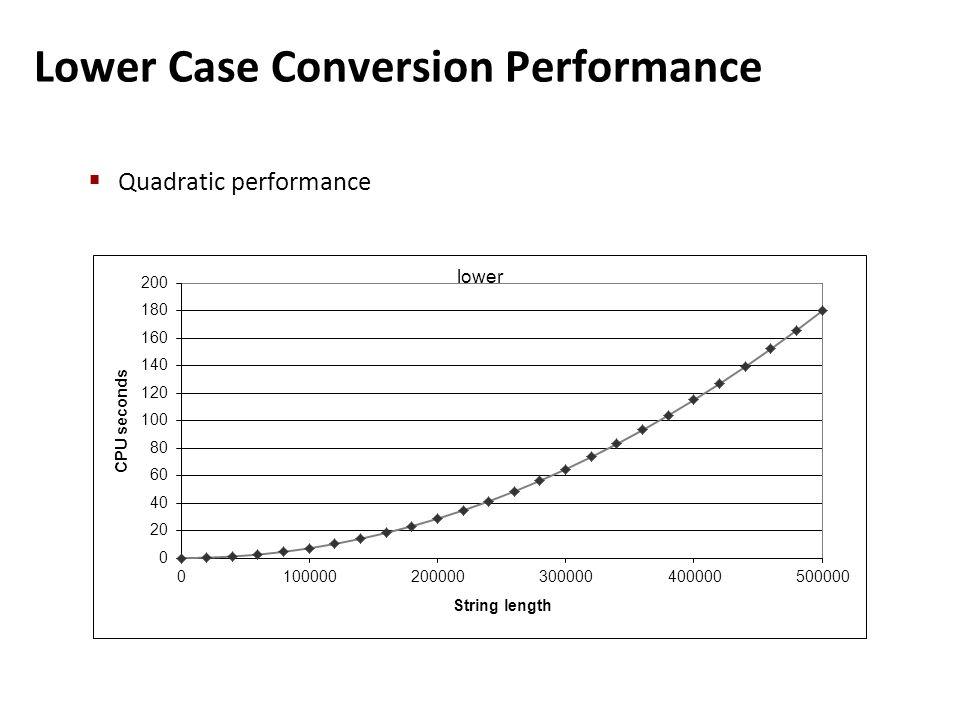 Lower Case Conversion Performance  Quadratic performance
