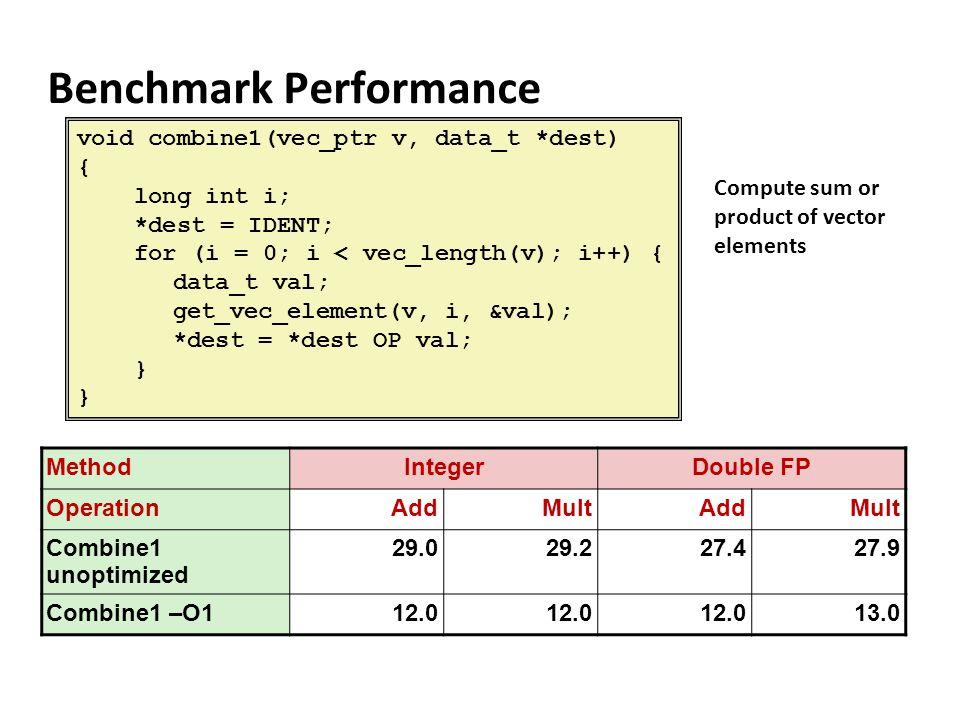 Benchmark Performance void combine1(vec_ptr v, data_t *dest) { long int i; *dest = IDENT; for (i = 0; i < vec_length(v); i++) { data_t val; get_vec_el