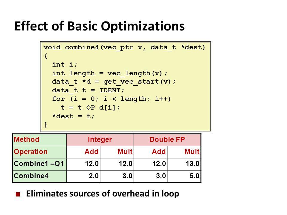 Effect of Basic Optimizations Eliminates sources of overhead in loop void combine4(vec_ptr v, data_t *dest) { int i; int length = vec_length(v); data_