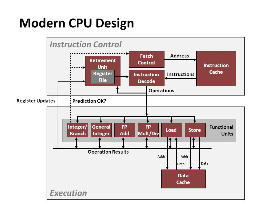 Modern CPU Design Execution Functional Units Instruction Control Integer/ Branch FP Add FP Mult/Div LoadStore Instruction Cache Data Cache Fetch Contr