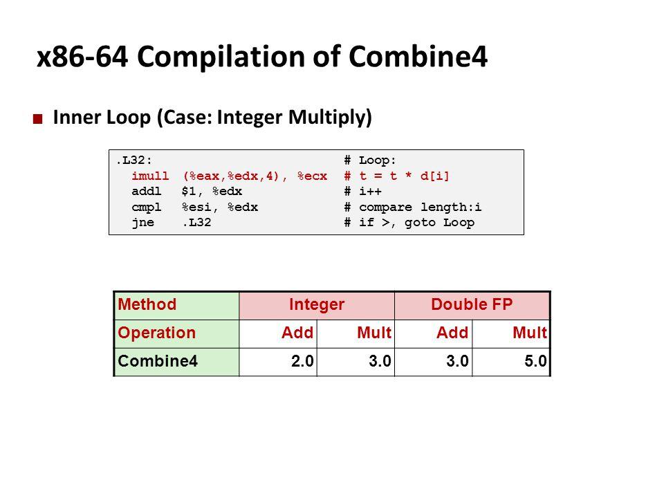 x86-64 Compilation of Combine4 Inner Loop (Case: Integer Multiply).L32:# Loop: imull(%eax,%edx,4), %ecx# t = t * d[i] addl$1, %edx# i++ cmpl%esi, %edx