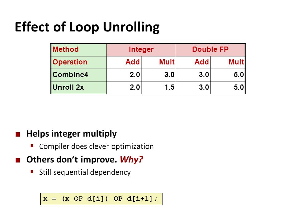 Effect of Loop Unrolling Helps integer multiply  Compiler does clever optimization Others don't improve. Why?  Still sequential dependency x = (x OP