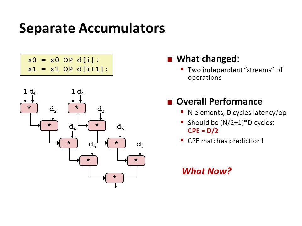 Separate Accumulators * * 1d1d1 d3d3 * d5d5 * d7d7 * * * 1d0d0 d2d2 * d4d4 * d6d6 x0 = x0 OP d[i]; x1 = x1 OP d[i+1]; What changed:  Two independent