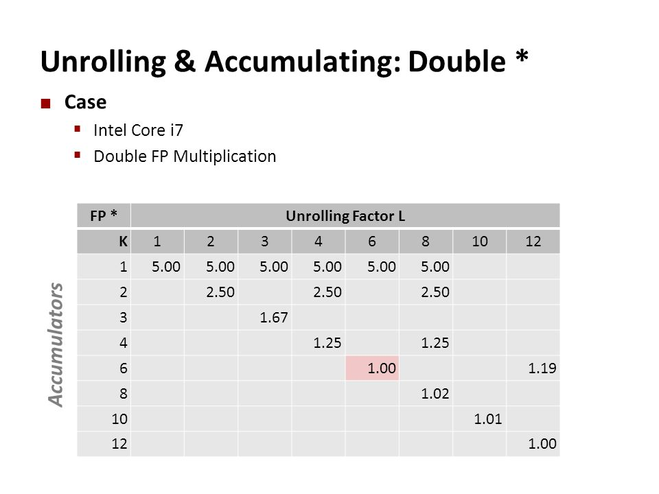 Unrolling & Accumulating: Double * Case  Intel Core i7  Double FP Multiplication FP *Unrolling Factor L K1234681012 15.00 22.50 31.67 41.25 61.001.1