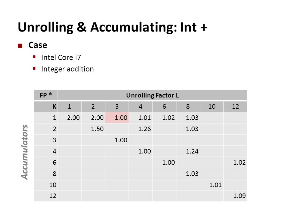 Unrolling & Accumulating: Int + Case  Intel Core i7  Integer addition FP *Unrolling Factor L K1234681012 12.00 1.001.011.021.03 21.501.261.03 31.00