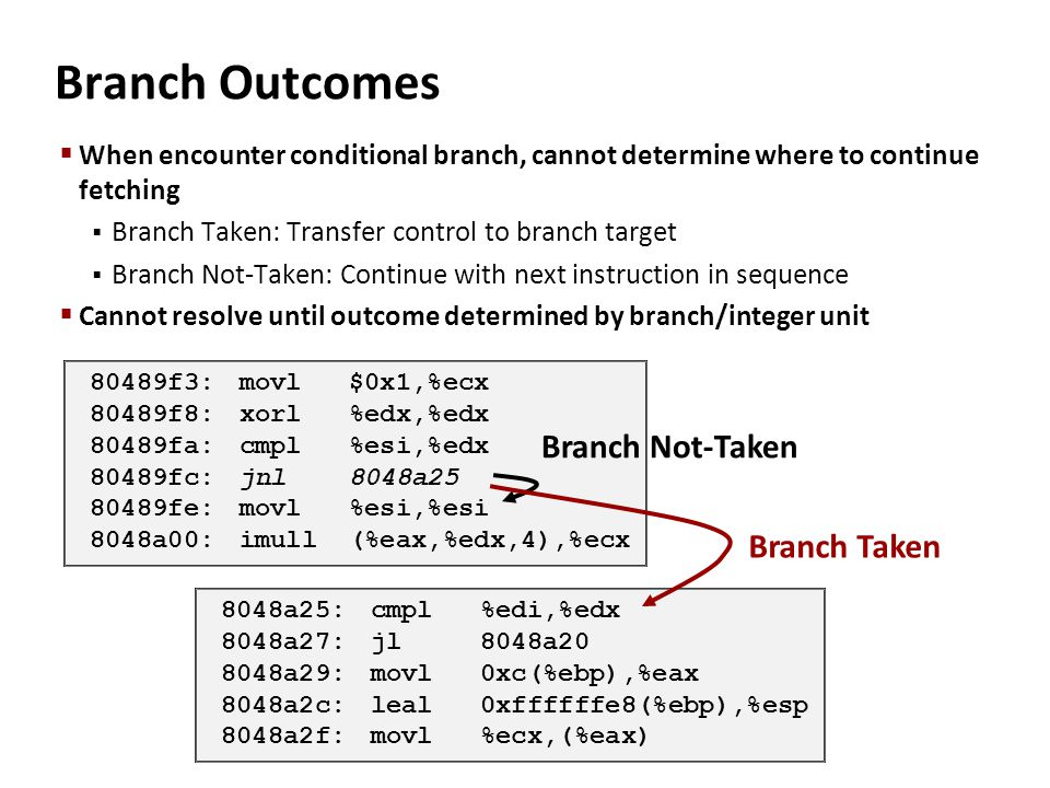 Branch Outcomes  When encounter conditional branch, cannot determine where to continue fetching  Branch Taken: Transfer control to branch target  B