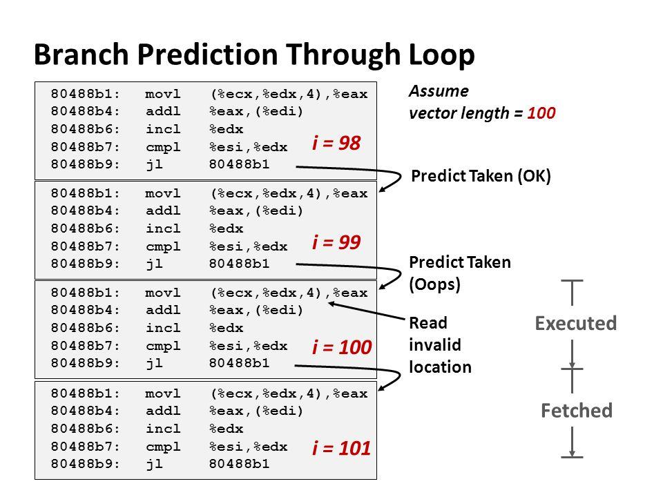 Branch Prediction Through Loop 80488b1:movl (%ecx,%edx,4),%eax 80488b4:addl %eax,(%edi) 80488b6:incl %edx 80488b7:cmpl %esi,%edx 80488b9:jl 80488b1 80