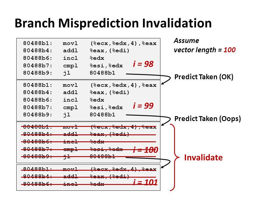 Branch Misprediction Invalidation 80488b1:movl (%ecx,%edx,4),%eax 80488b4:addl %eax,(%edi) 80488b6:incl %edx 80488b7:cmpl %esi,%edx 80488b9:jl 80488b1