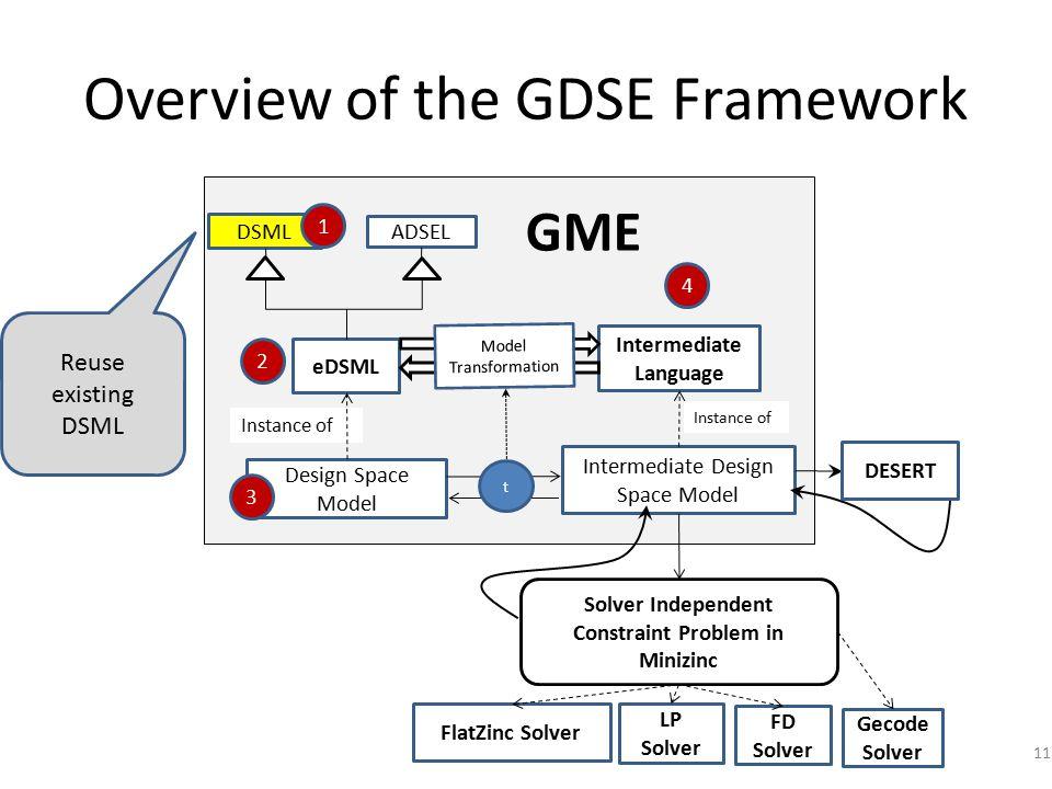 Overview of the GDSE Framework DSML ADSEL eDSML Design Space Model Instance of FlatZinc Solver Solver Independent Constraint Problem in Minizinc Intermediate Language Intermediate Design Space Model Instance of FD Solver LP Solver Gecode Solver DESERT 4 1 Model Transformation t 2 3 GME 11 Reuse existing DSML
