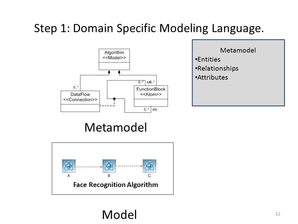 Step 1: Domain Specific Modeling Language.