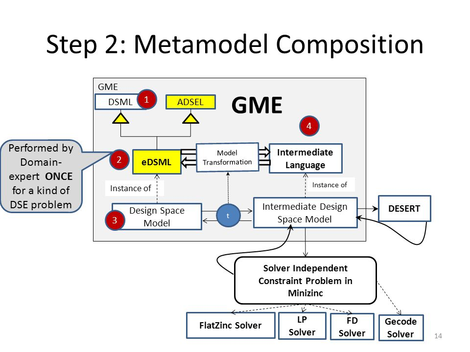 Step 2: Metamodel Composition DSML ADSEL eDSML Design Space Model Instance of GME FlatZinc Solver Solver Independent Constraint Problem in Minizinc Intermediate Language Intermediate Design Space Model Instance of FD Solver LP Solver Gecode Solver DESERT 4 1 Model Transformation t 2 3 GME 14 Performed by Domain- expert ONCE for a kind of DSE problem