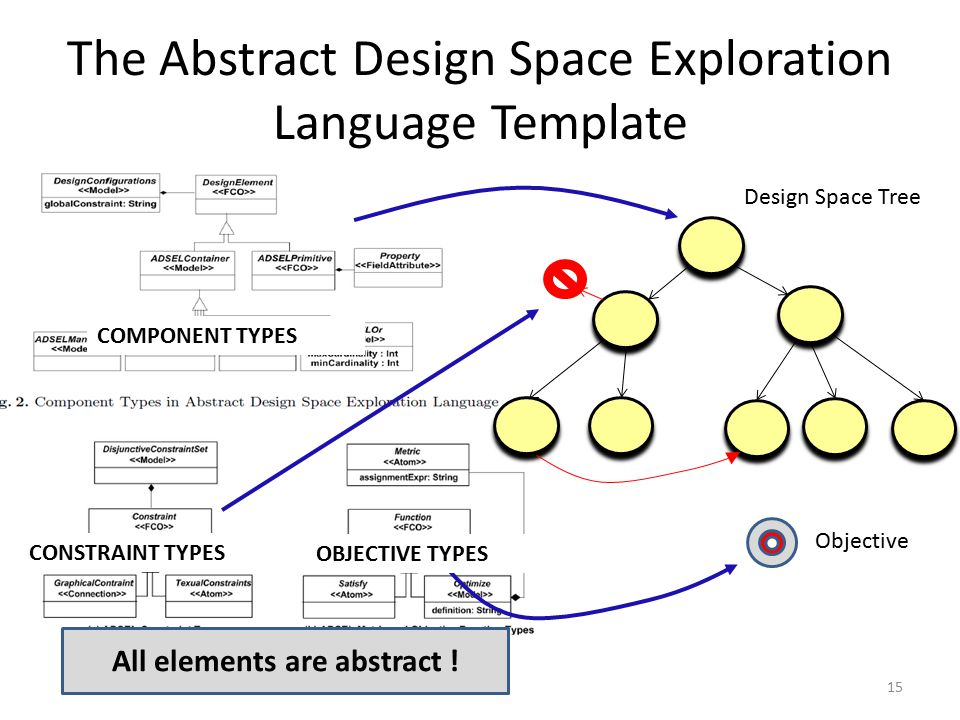 The Abstract Design Space Exploration Language Template 15 Objective Design Space Tree COMPONENT TYPES CONSTRAINT TYPES OBJECTIVE TYPES All elements are abstract !