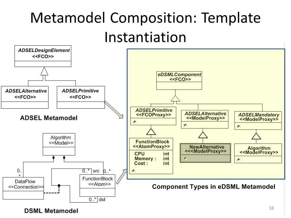 Metamodel Composition: Template Instantiation 18