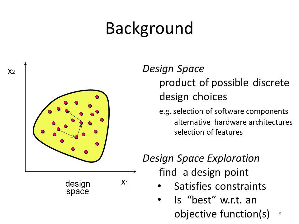 Background x2x2 x1x1 design space Design Space product of possible discrete design choices e.g.