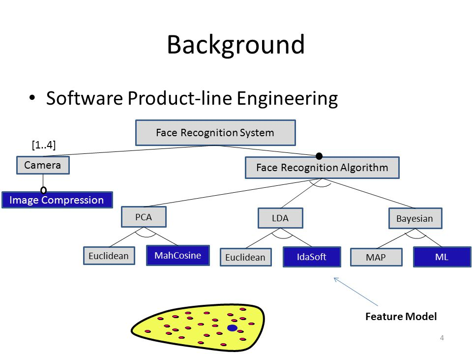 Background Software Product-line Engineering Face Recognition System Camera Image Compression PCA MahCosine Euclidean Bayesian ML MAP LDA IdaSoft Euclidean Face Recognition Algorithm [1..4] 4 Feature Model